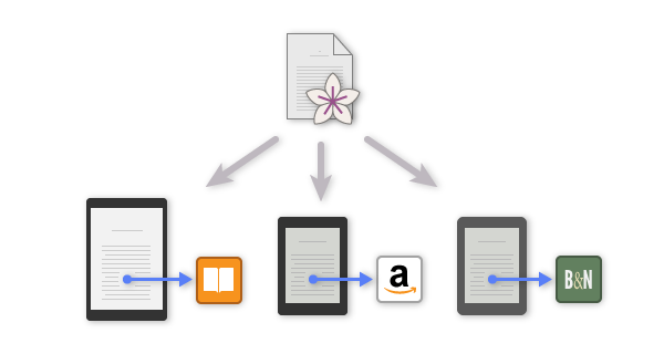 A single Vellum file creates multiple eBooks, each with links to the appropriate store.